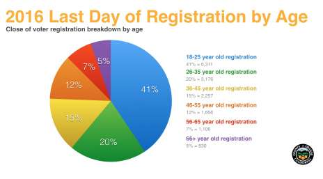 2016 Last Day of Registration by Age